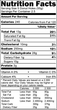 Nutrition News Nutrition Facts Donut